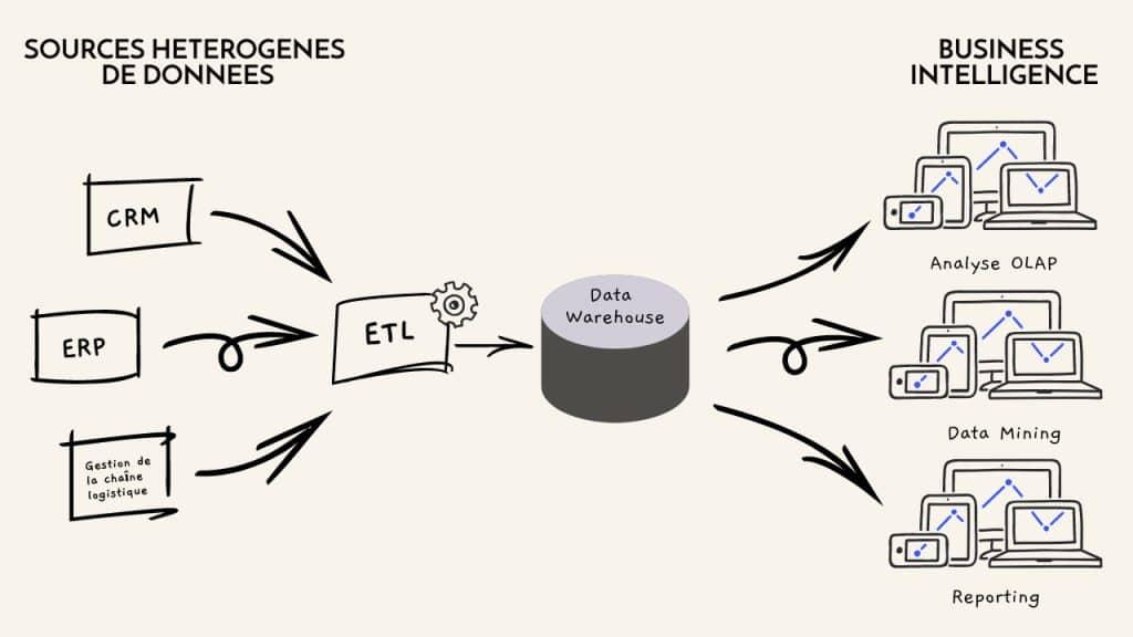 Infographie processus ETL