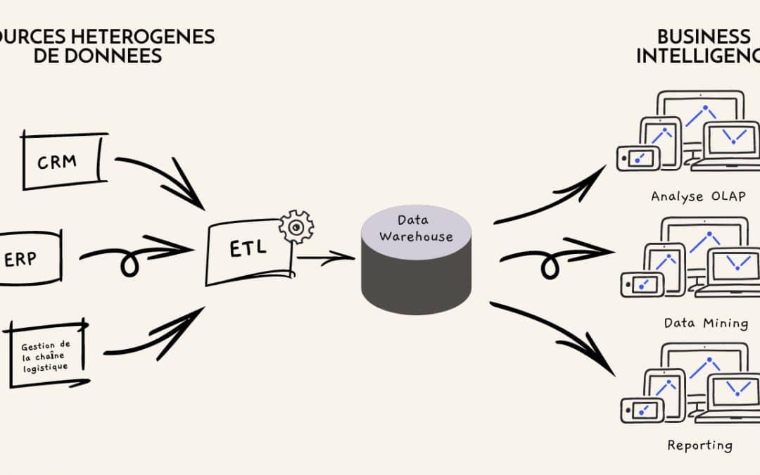 Extract, Transform, Load : quelle utilité pour la BI ?